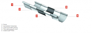 Элементы водосточной системы Bilka