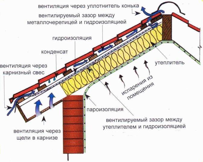 Система кровельного пирога