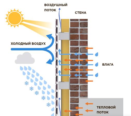 Схема воздушного потока