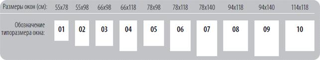 Обозначение типоразмера окна
