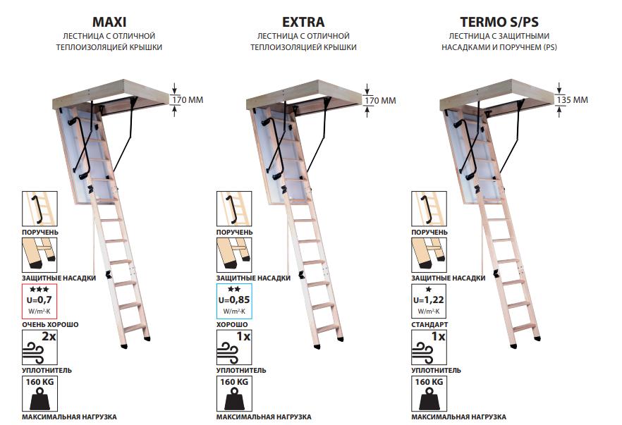 Чердачные лестницы Oman деревянные