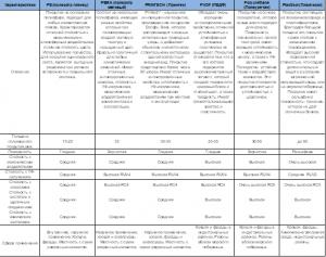Таблица характеристик полиэстра