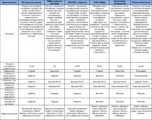 Характеристики полимерных покрытий