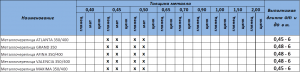 Таблица выполнимых размеров