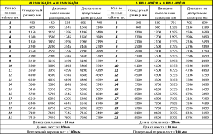 Таблица невыполнимых размеров Alpina